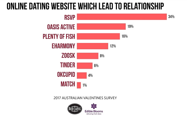 Does online dating lead to successful relationships